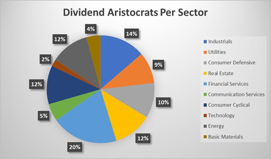 Canadian Dividend Aristocrats per Sector